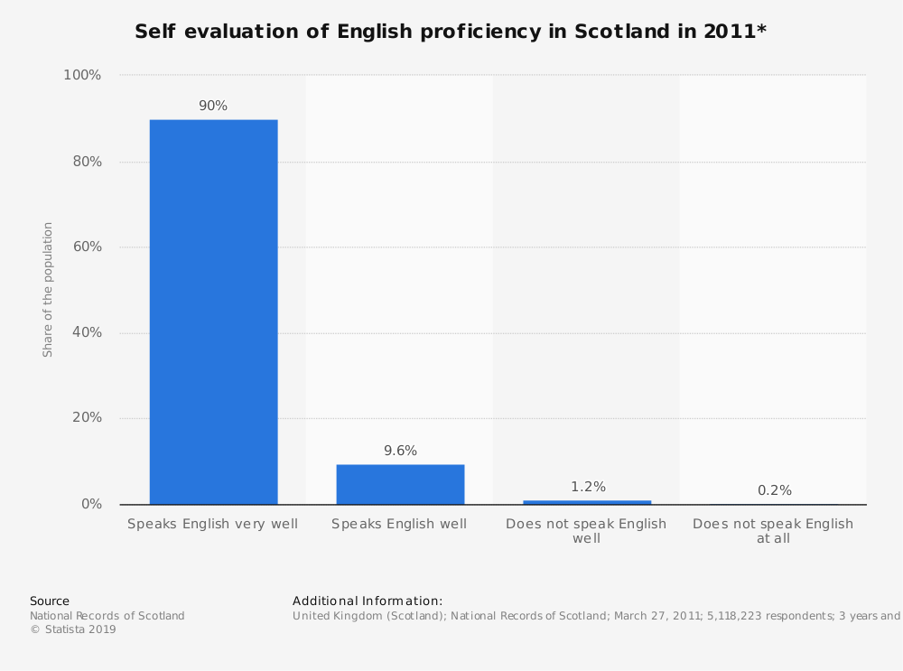 Statistic: Self evaluation of English proficiency in Scotland in 2011* | Statista