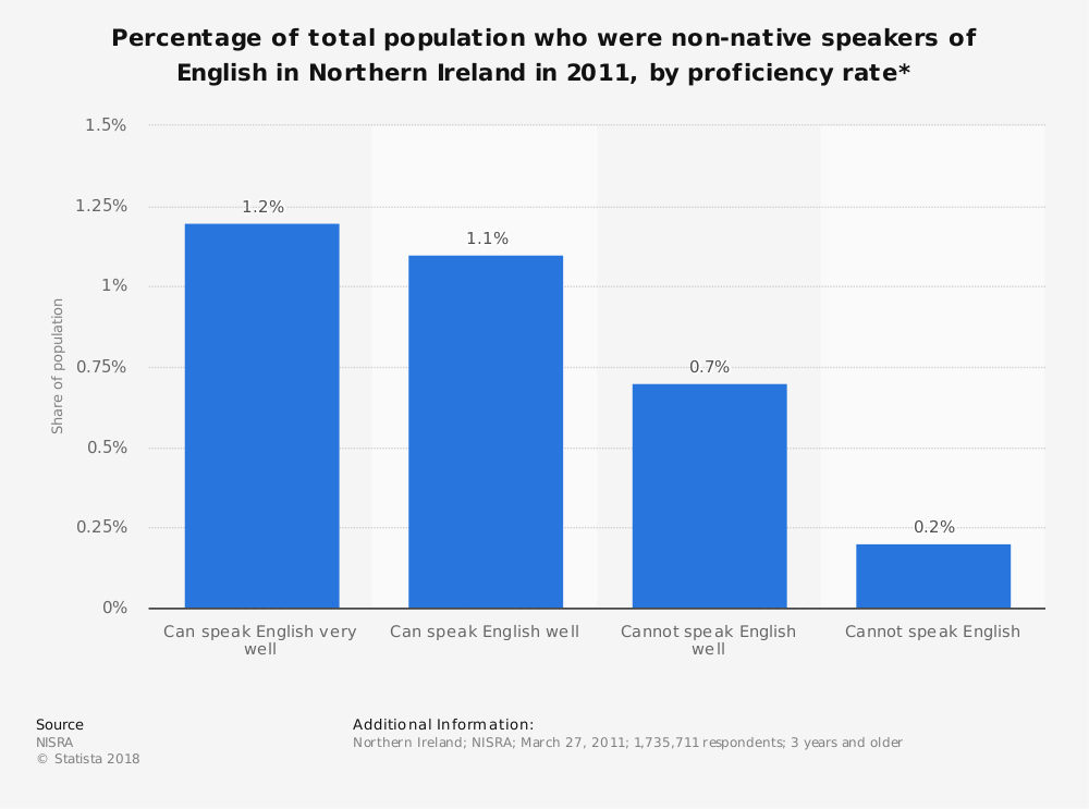 Statistic: Percentage of total population who were non-native speakers of English in Northern Ireland in 2011, by proficiency rate* | Statista