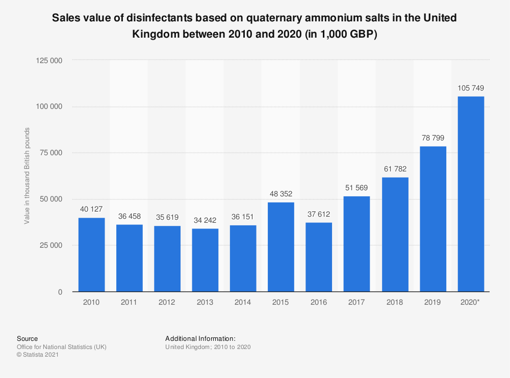 Statistic: Sales value of disinfectants based on quaternary ammonium salts in the United Kingdom between 2010 and 2017 (in 1,000 GBP) | Statista