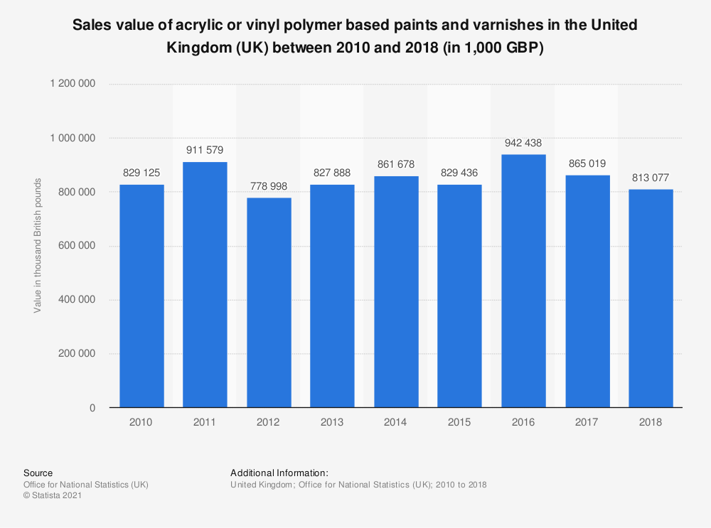 Statistic: Sales value of acrylic or vinyl polymer based paints and varnishes in the United Kingdom (UK) between 2010 and 2017 (in 1,000 GBP) | Statista