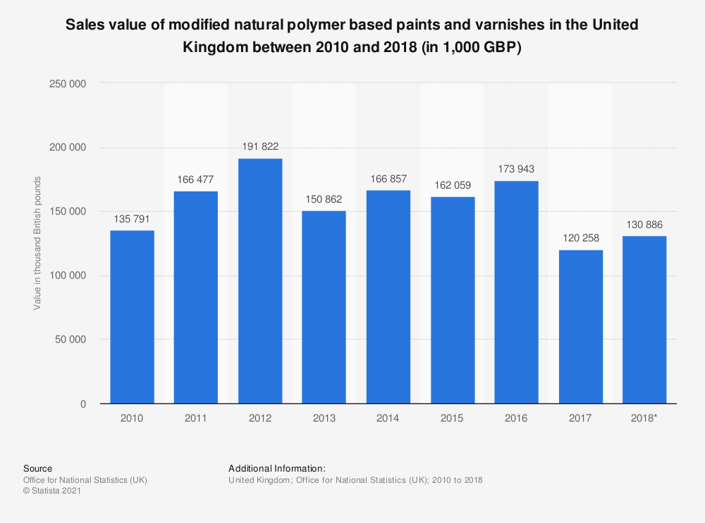Statistic: Sales value of modified natural polymer based paints and varnishes in the United Kingdom between 2010 and 2018 (in 1,000 GBP) | Statista