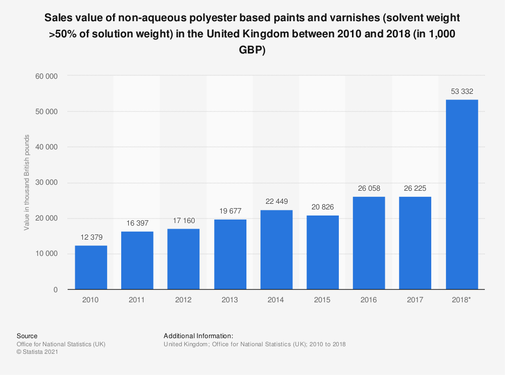 Statistic: Sales value of non-aqueous polyester based paints and varnishes (solvent weight >50% of solution weight) in the United Kingdom between 2010 and 2017 (in 1,000 GBP) | Statista