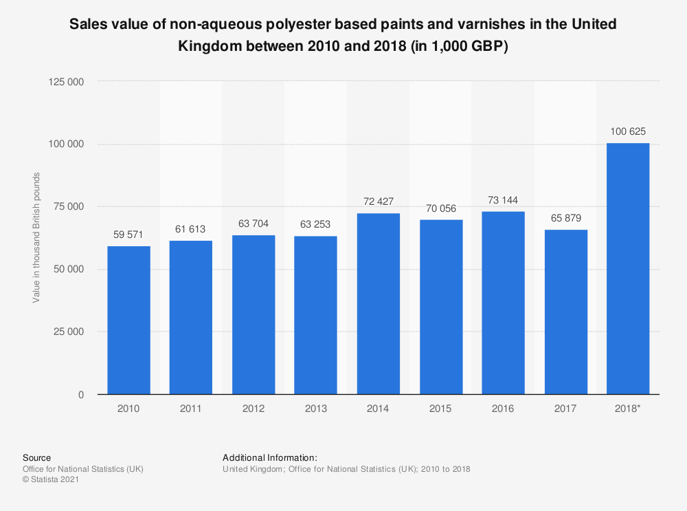 Statistic: Sales value of non-aqueous polyester based paints and varnishes in the United Kingdom between 2010 and 2017 (in 1,000 GBP) | Statista