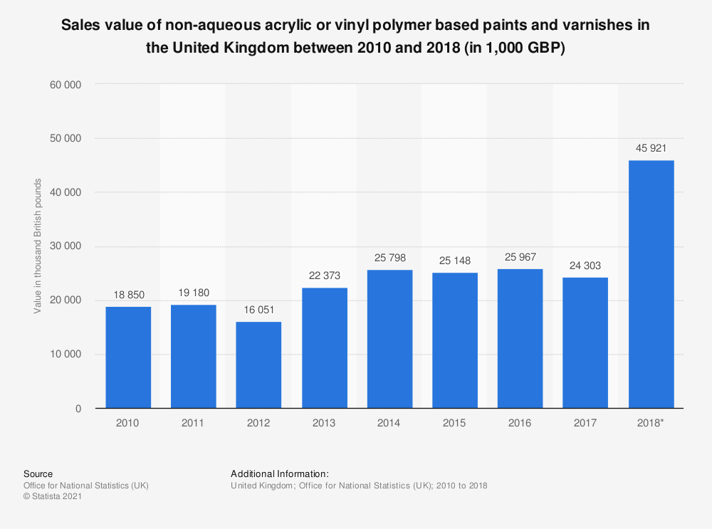 Statistic: Sales value of non-aqueous acrylic or vinyl polymer based paints and varnishes in the United Kingdom between 2010 and 2018 (in 1,000 GBP) | Statista