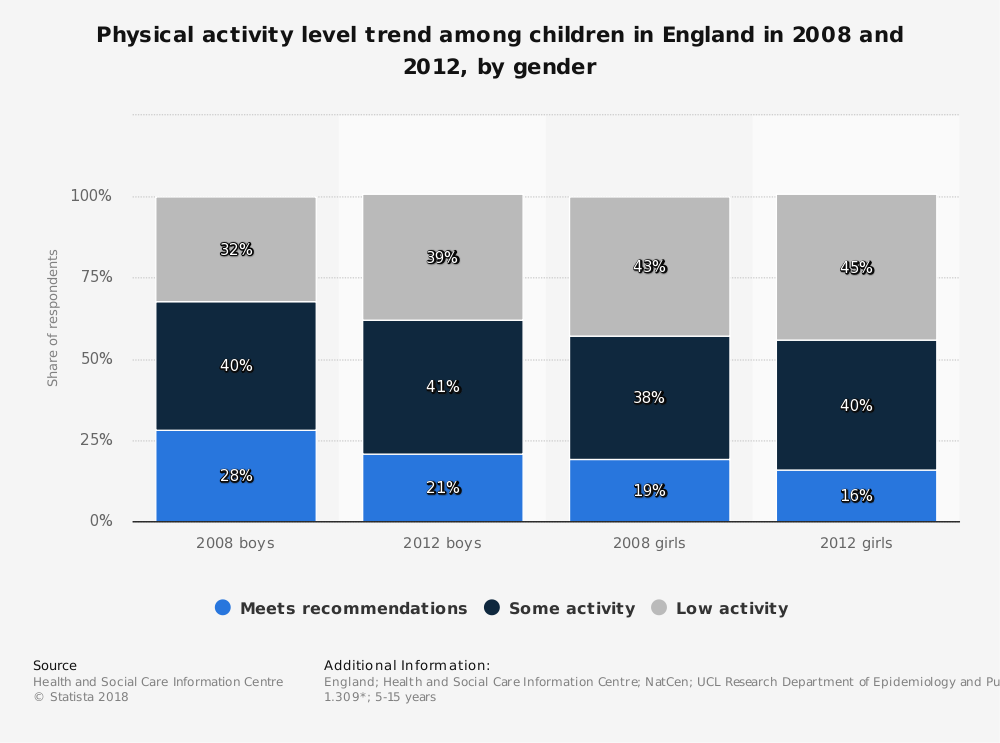 Statistic: Physical activity level trend among children in England in 2008 and 2012, by gender | Statista