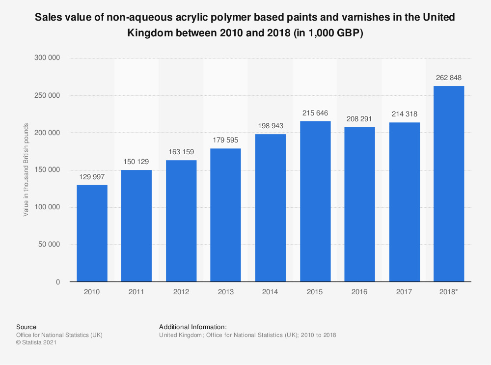 Statistic: Sales value of non-aqueous acrylic polymer based paints and varnishes in the United Kingdom between 2010 and 2017 (in 1,000 GBP) | Statista