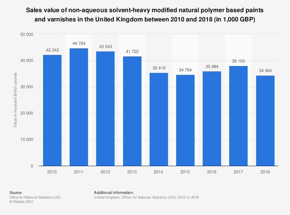 Statistic: Sales value of non-aqueous solvent-heavy modified natural polymer based paints and varnishes in the United Kingdom between 2010 and 2018 (in 1,000 GBP)   Statista