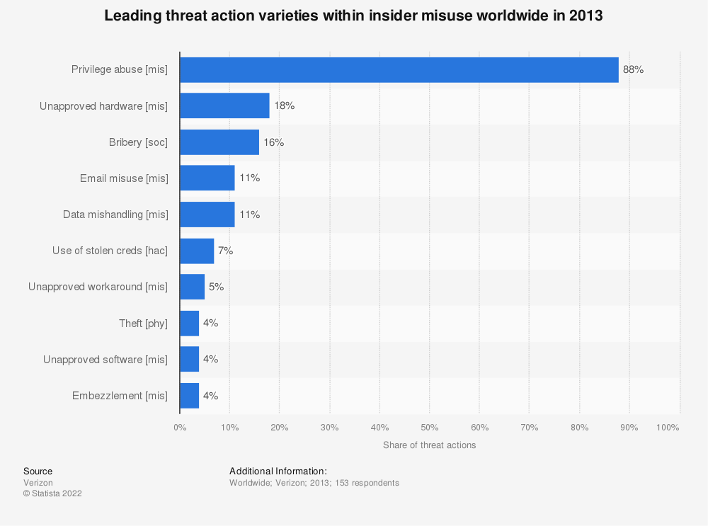 Statistic: Leading threat action varieties within insider misuse worldwide in 2013 | Statista