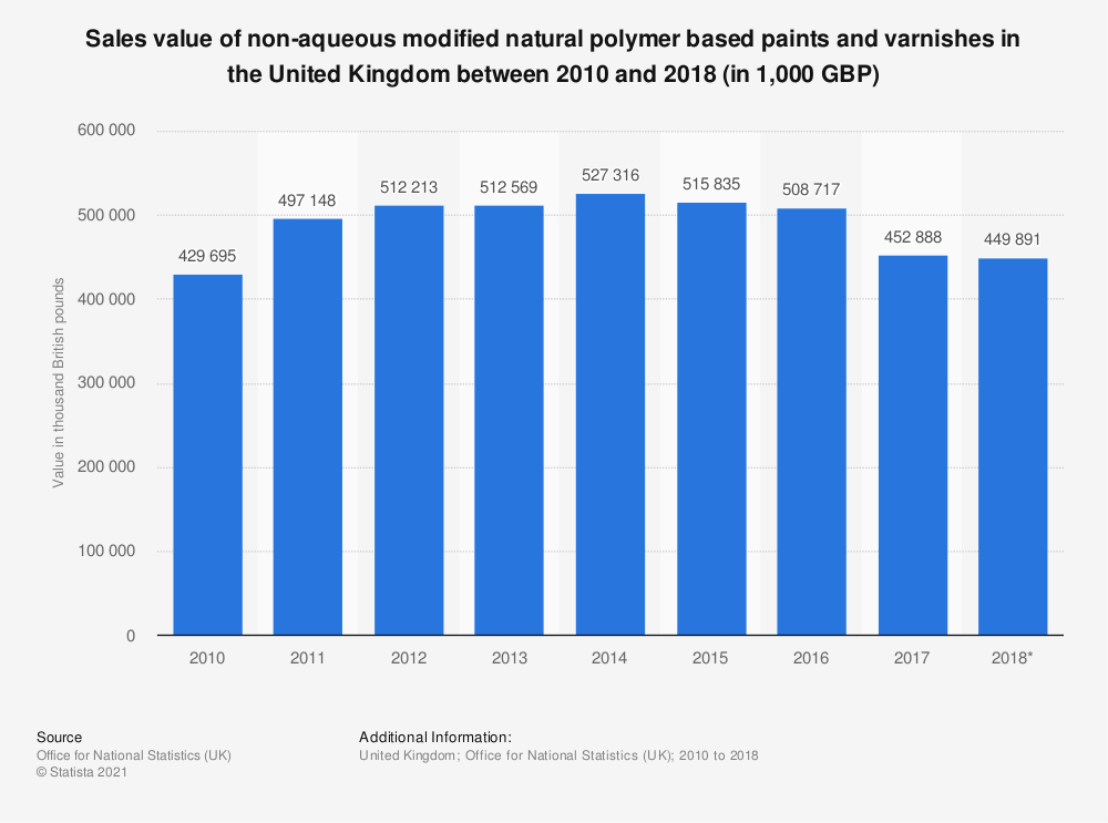 Statistic: Sales value of non-aqueous modified natural polymer based paints and varnishes in the United Kingdom between 2010 and 2018 (in 1,000 GBP) | Statista