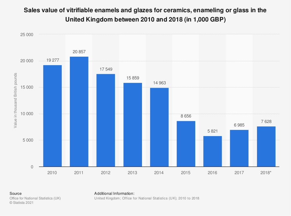 Statistic: Sales value of vitrifiable enamels and glazes for ceramics, enameling or glass in the United Kingdom between 2010 and 2018 (in 1,000 GBP) | Statista