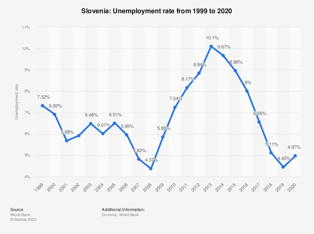 Statistic: Slovenia: Unemployment rate from 1999 to 2019 | Statista