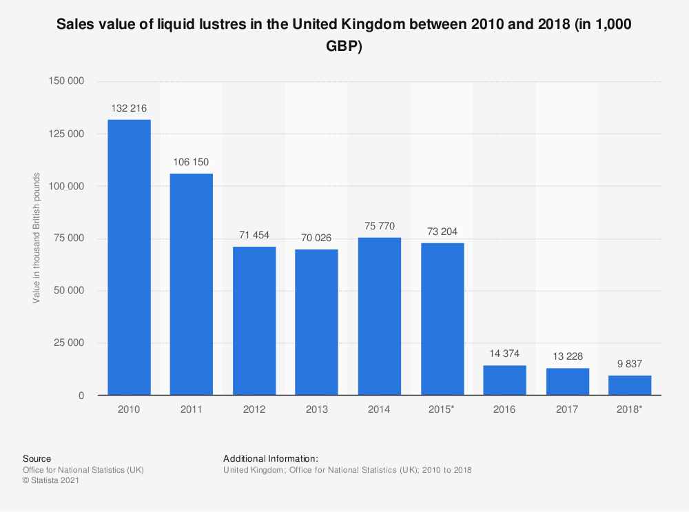 Statistic: Sales value of liquid lustres in the United Kingdom between 2010 and 2018 (in 1,000 GBP) | Statista