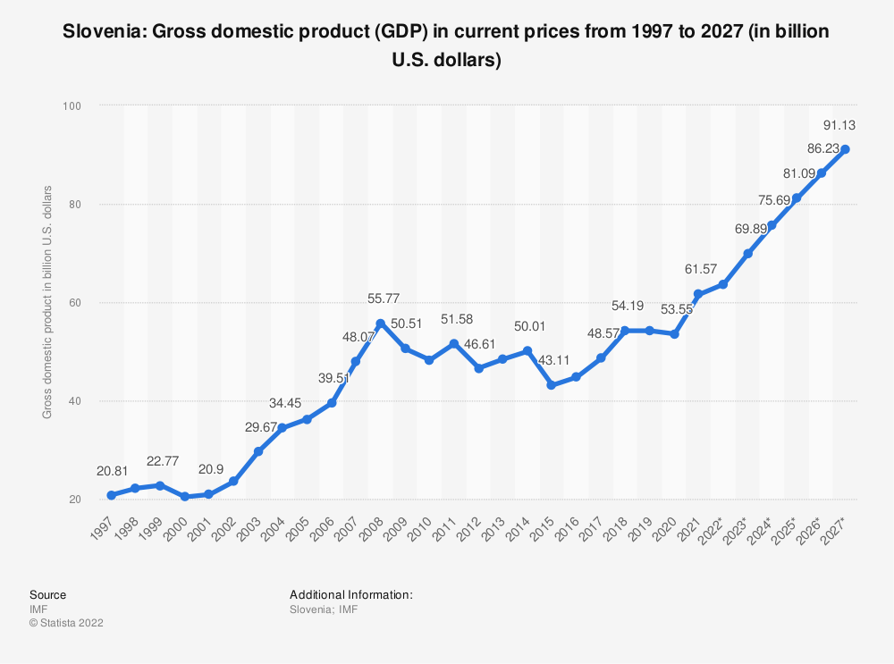 Statistic: Slovenia: Gross domestic product (GDP) in current prices from 2014 to 2024 (in billion U.S. dollars) | Statista
