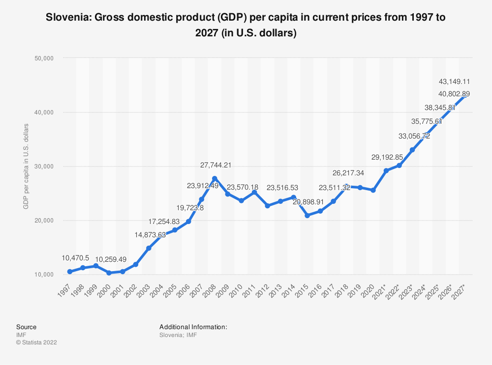 Statistic: Slovenia: Gross domestic product (GDP) per capita in current prices from 1994 to 2024 (in U.S. dollars) | Statista
