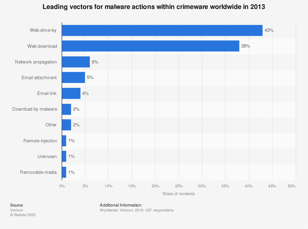 Statistic: Leading vectors for malware actions within crimeware worldwide in 2013 | Statista