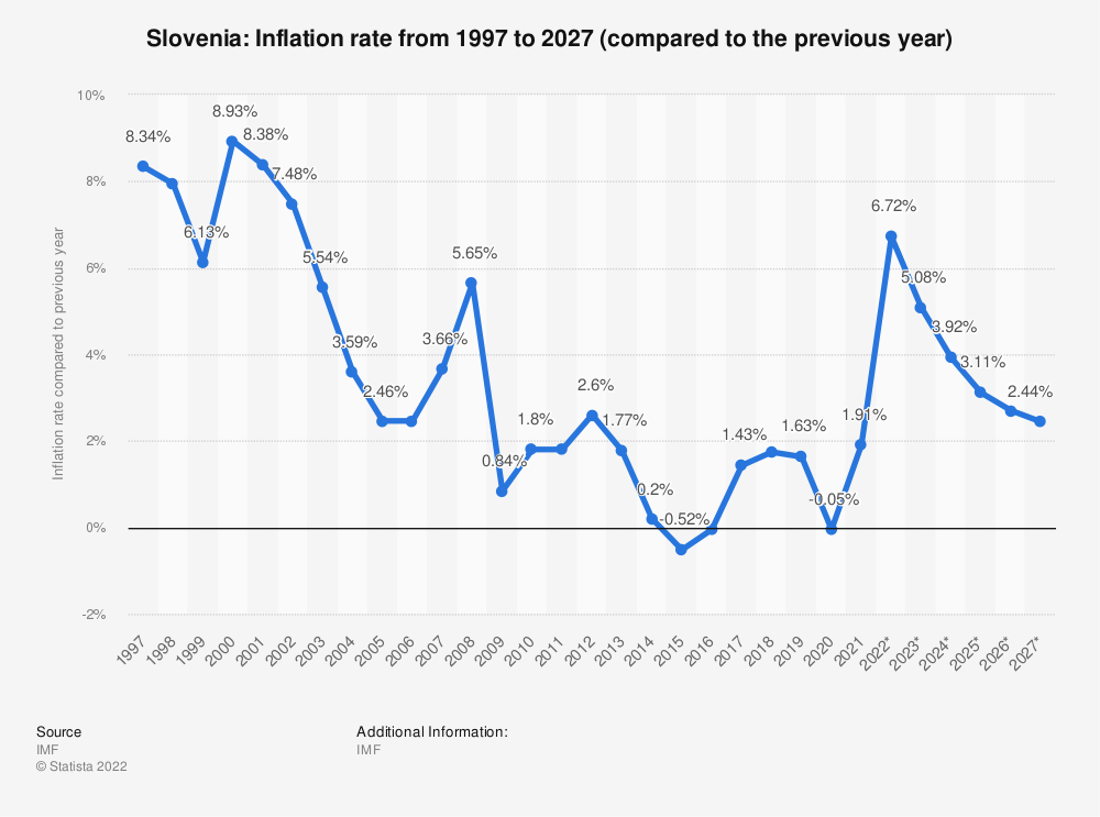 Statistic: Slovenia: Inflation rate from 2014 to 2024 (compared to the previous year) | Statista