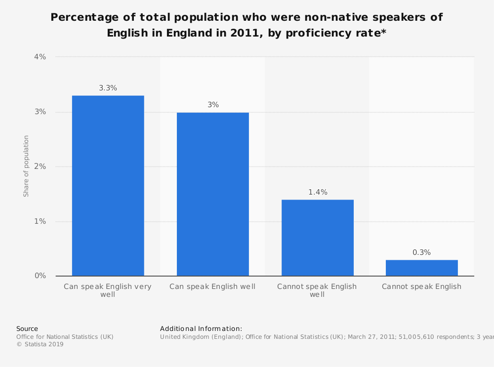 Statistic: Percentage of total population who were non-native speakers of English in England in 2011, by proficiency rate* | Statista