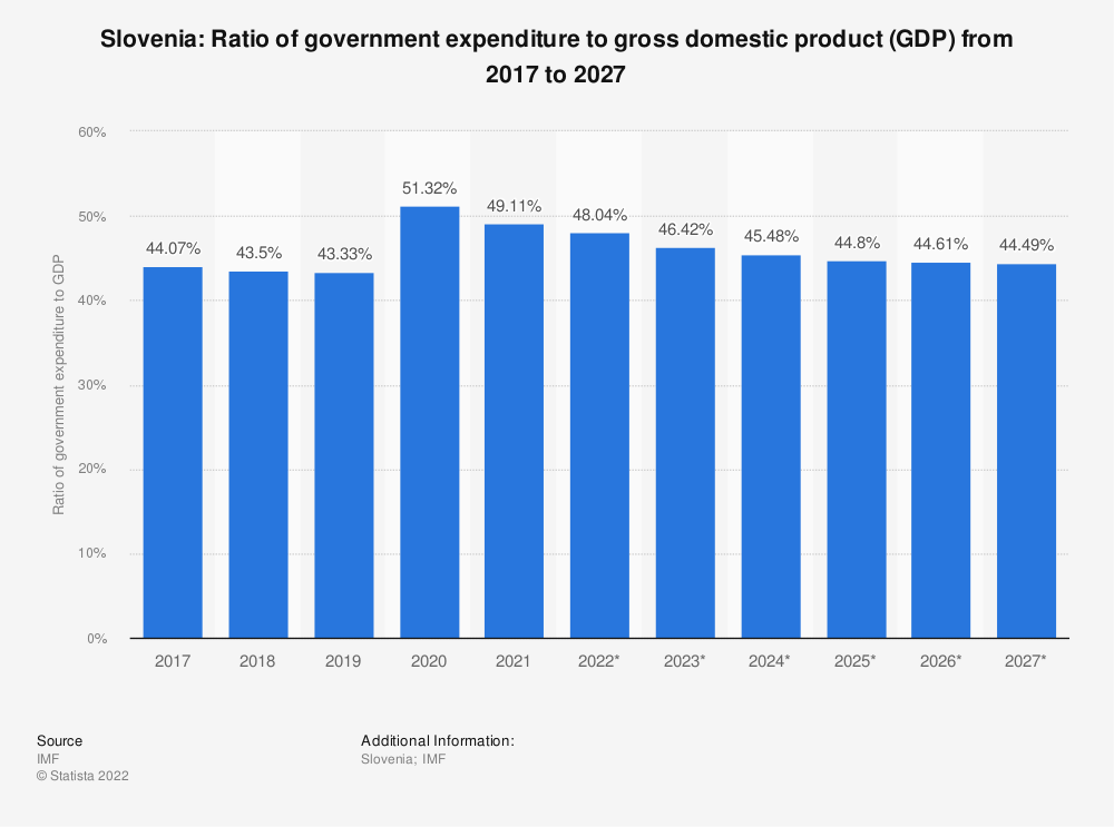 Statistic: Slovenia: Ratio of government expenditure to gross domestic product (GDP) from 2014 to 2024 | Statista