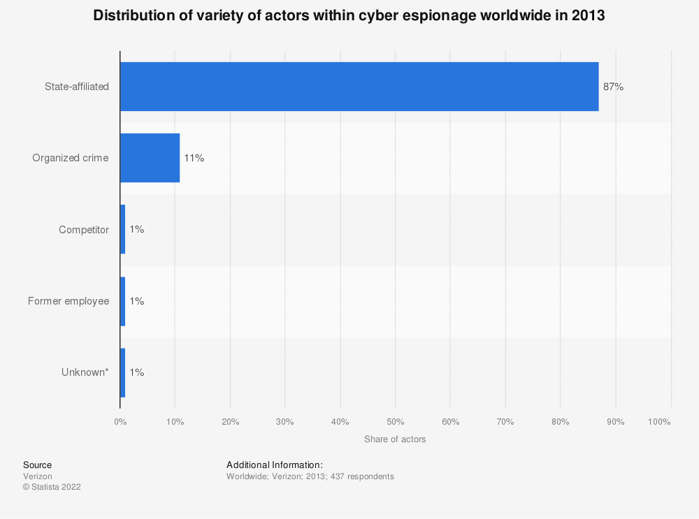 Statistic: Distribution of variety of actors within cyber espionage worldwide in 2013 | Statista