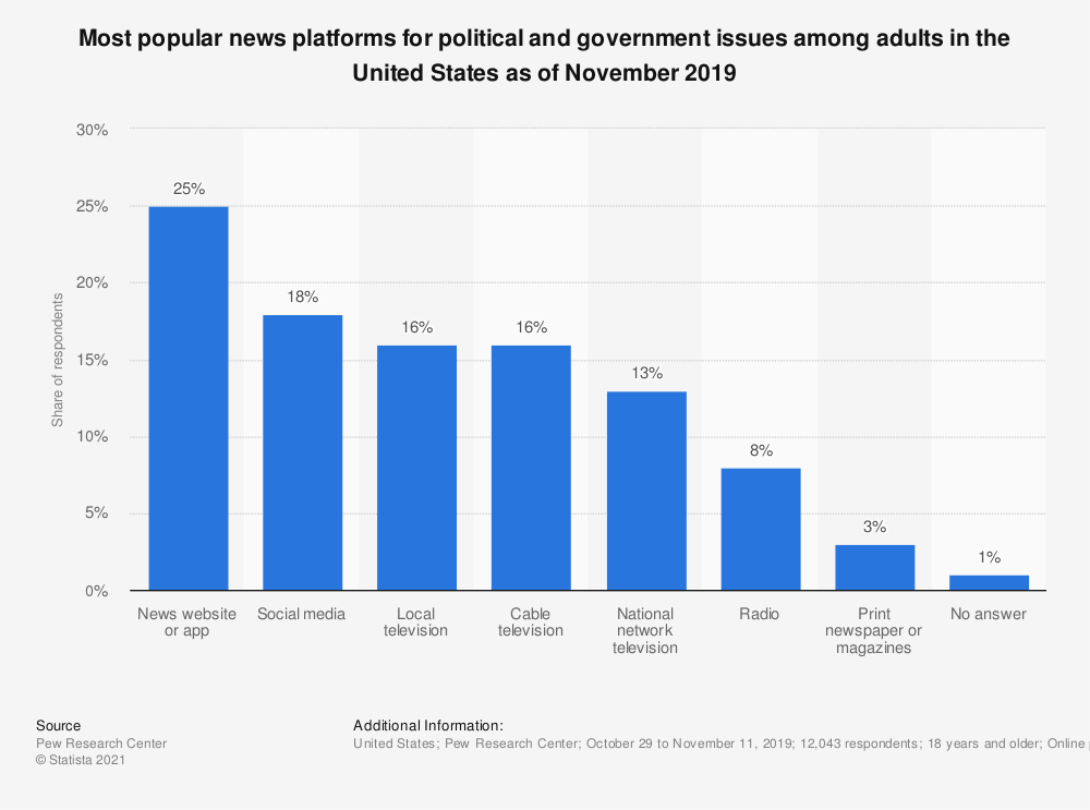 Statistic: Where do you get most of your news about political and government issues? | Statista
