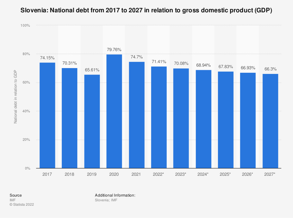 Statistic: Slovenia: National debt from 2014 to 2024 in relation to gross domestic product (GDP) | Statista