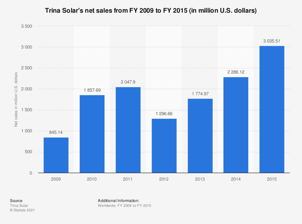 Statistic: Trina Solar's net sales from FY 2009 to FY 2015 (in million U.S. dollars) | Statista