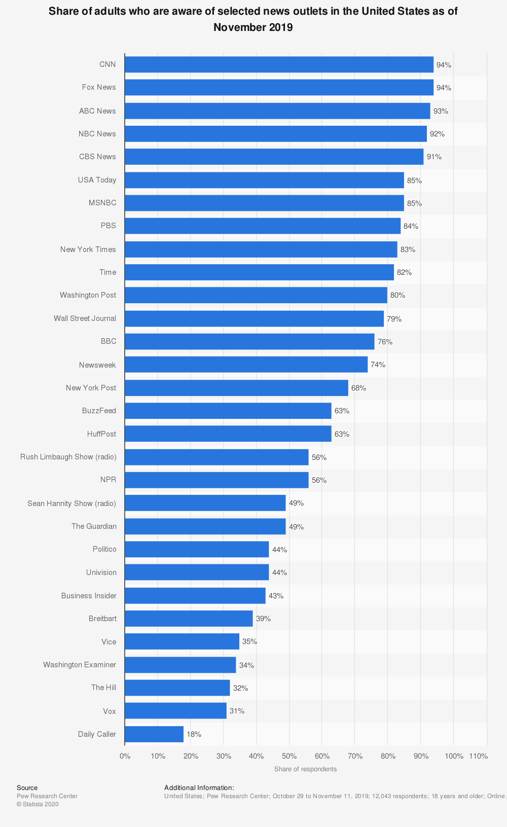 Statistic: Share of adults who are aware of selected news outlets in the United States as of November 2019 | Statista