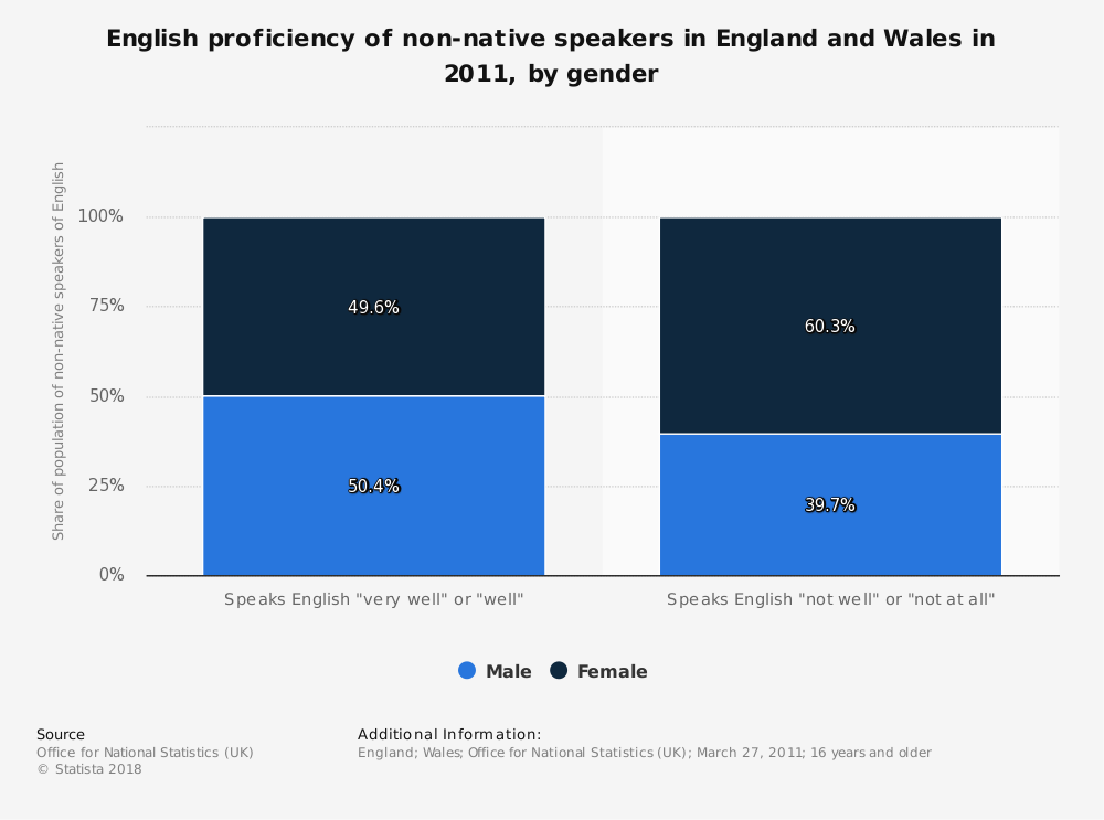 Statistic: English proficiency of non-native speakers in England and Wales in 2011, by gender | Statista