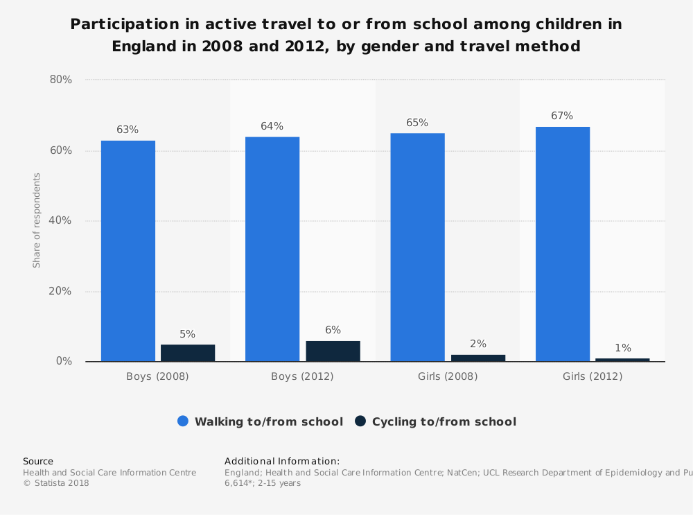 Statistic: Participation in active travel to or from school among children in England in 2008 and 2012, by gender and travel method | Statista