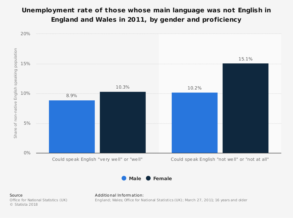 Statistic: Unemployment rate of those whose main language was not English in England and Wales in 2011, by gender and proficiency | Statista