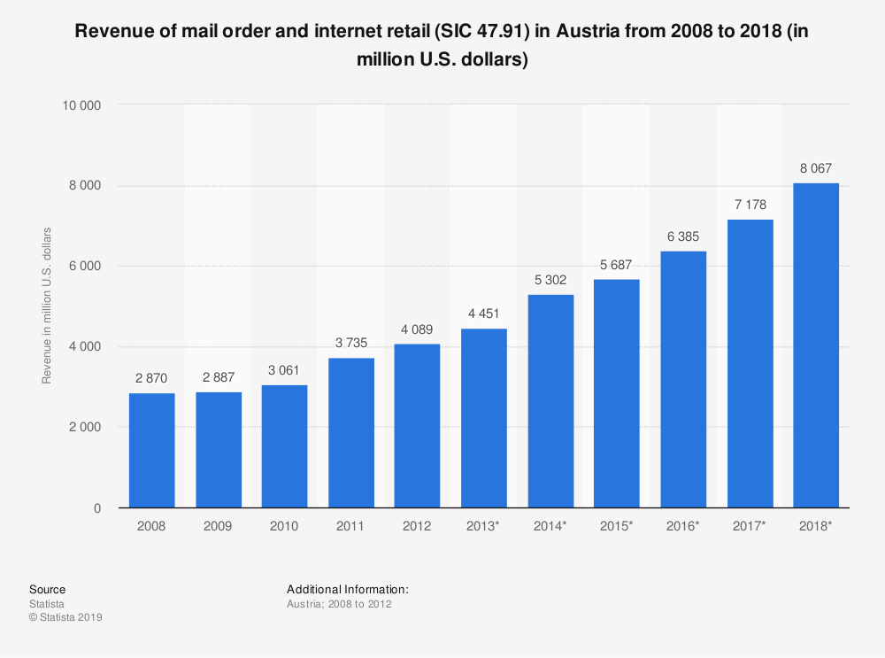 Statistic: Revenue of mail order and internet retail (SIC 47.91) in Austria from 2008 to 2018 (in million U.S. dollars) | Statista