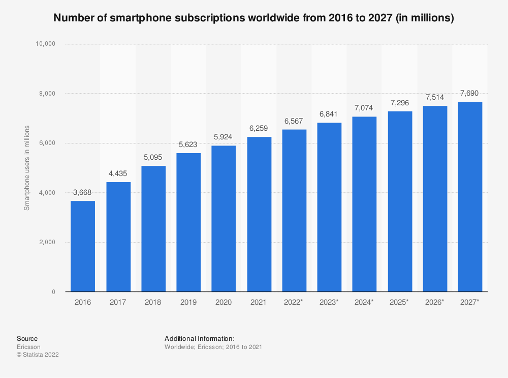 Statistic: Number of smartphone users worldwide from 2014 to 2019 (in millions) | Statista