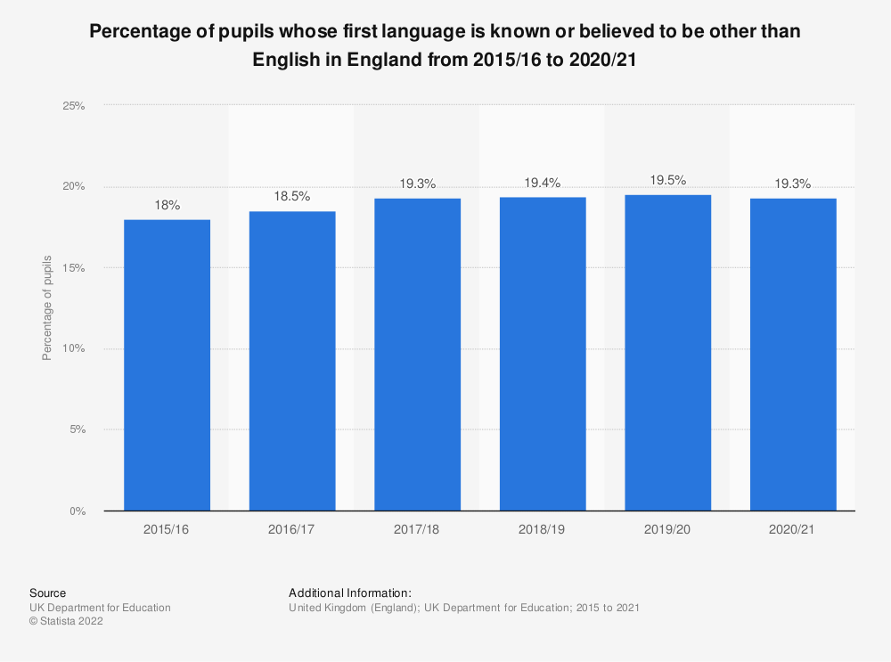 Statistic: Percentage of primary and secondary pupils with English as an additional language in England from 1997 to 2018 | Statista