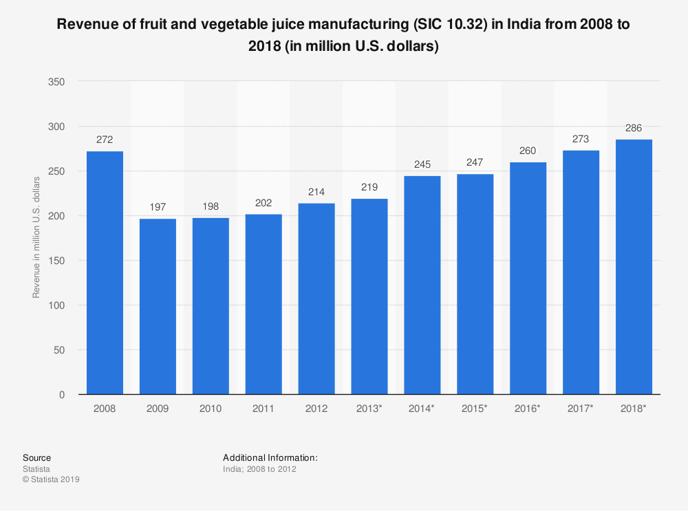 Statistic: Revenue of fruit and vegetable juice manufacturing (SIC 10.32) in India from 2008 to 2018 (in million U.S. dollars) | Statista
