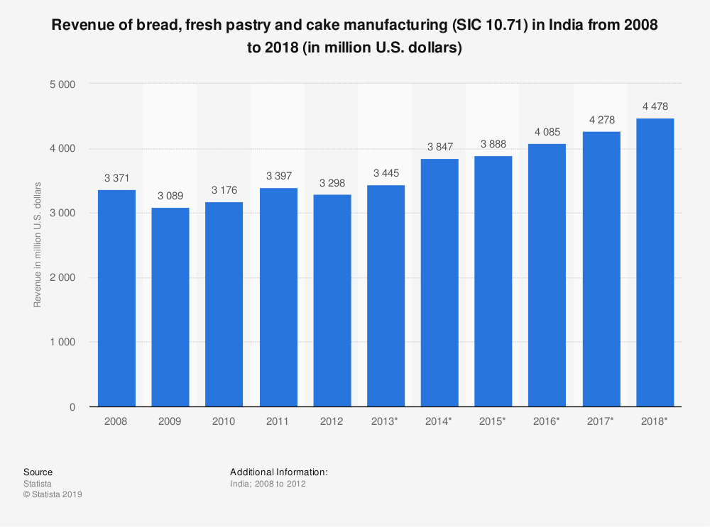 Statistic: Revenue of bread, fresh pastry and cake manufacturing (SIC 10.71) in India from 2008 to 2018 (in million U.S. dollars) | Statista