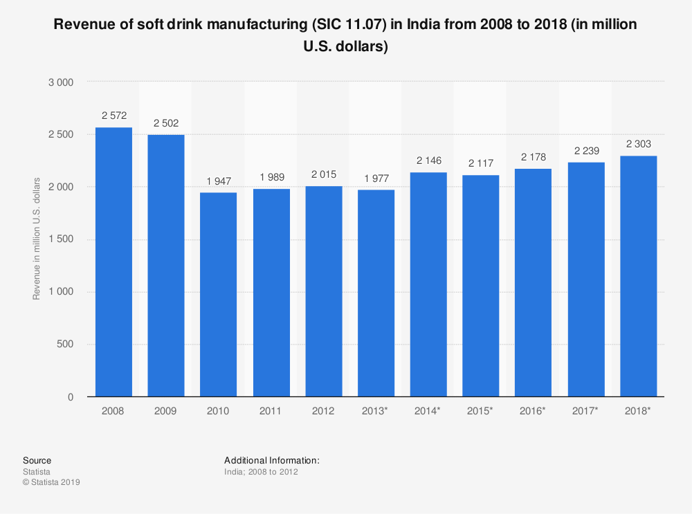 Statistic: Revenue of soft drink manufacturing (SIC 11.07) in India from 2008 to 2018 (in million U.S. dollars) | Statista