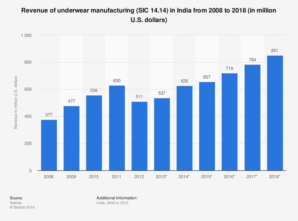 Statistic: Revenue of underwear manufacturing (SIC 14.14) in India from 2008 to 2018 (in million U.S. dollars) | Statista