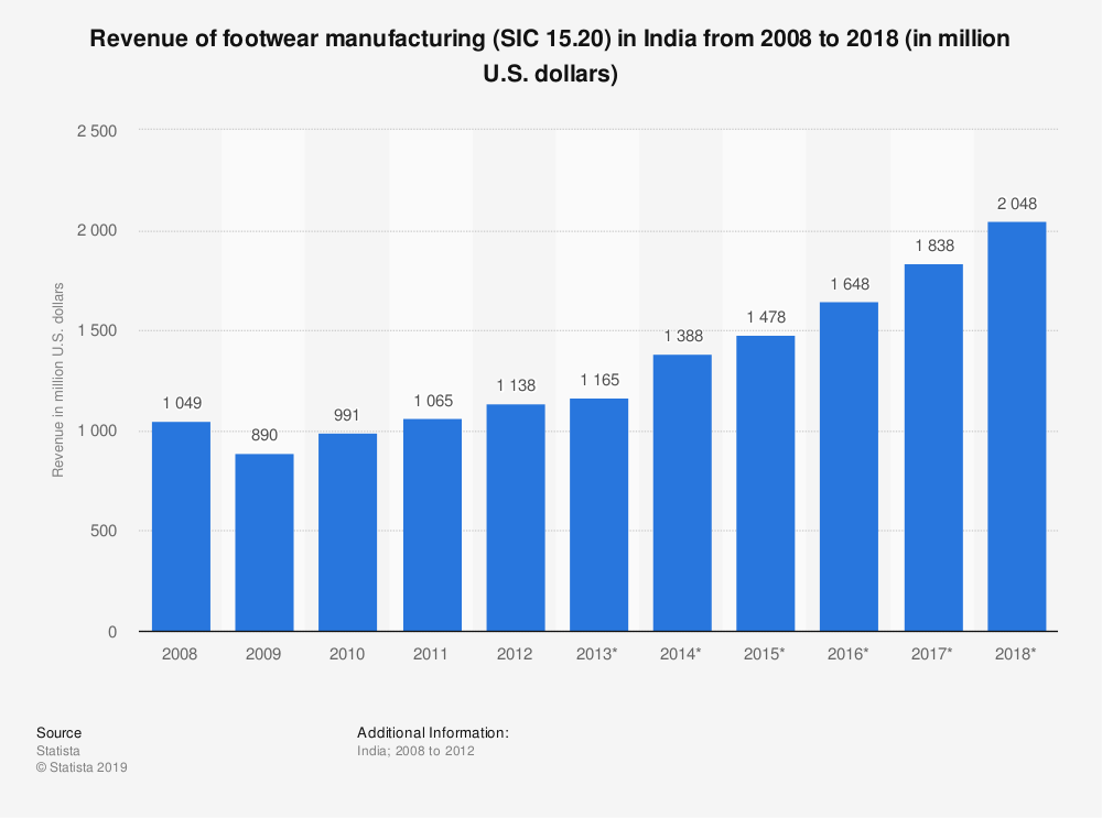 Statistic: Revenue of footwear manufacturing (SIC 15.20) in India from 2008 to 2018 (in million U.S. dollars) | Statista