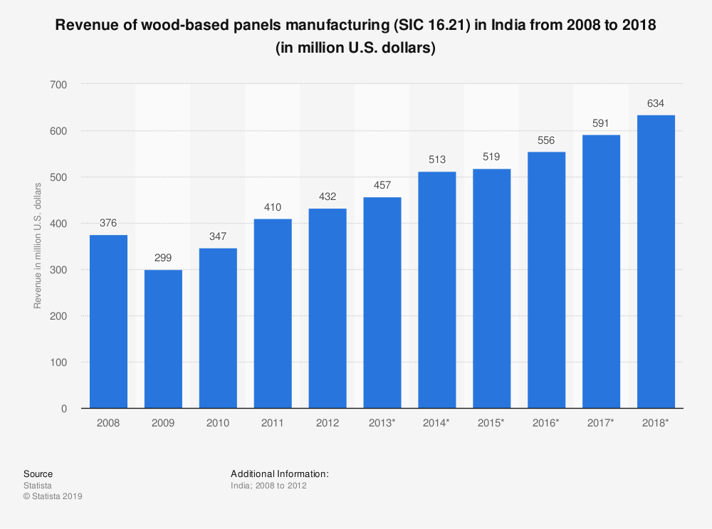 Statistic: Revenue of wood-based panels manufacturing (SIC 16.21) in India from 2008 to 2018 (in million U.S. dollars)   Statista