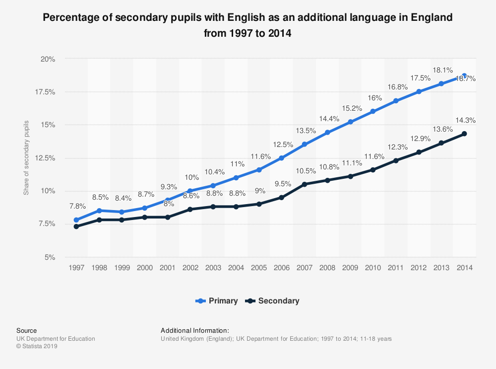 Statistic: Percentage of secondary pupils with English as an additional language in England from 1997 to 2014 | Statista