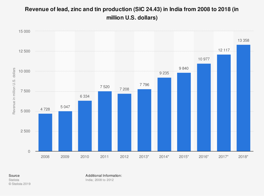 Statistic: Revenue of lead, zinc and tin production (SIC 24.43) in India from 2008 to 2018 (in million U.S. dollars) | Statista