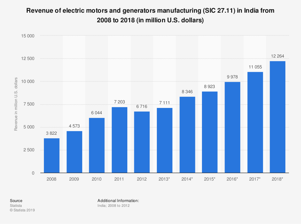 Statistic: Revenue of electric motors and generators manufacturing (SIC 27.11) in India from 2008 to 2018 (in million U.S. dollars) | Statista