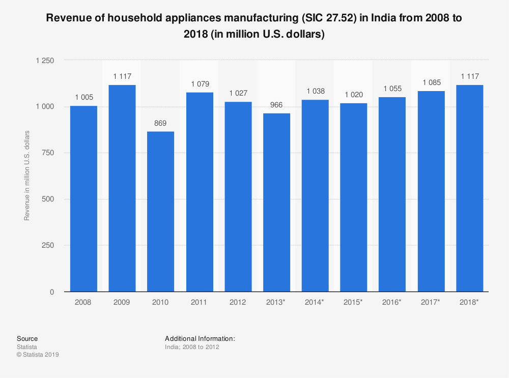 Statistic: Revenue of household appliances manufacturing (SIC 27.52) in India from 2008 to 2018 (in million U.S. dollars) | Statista