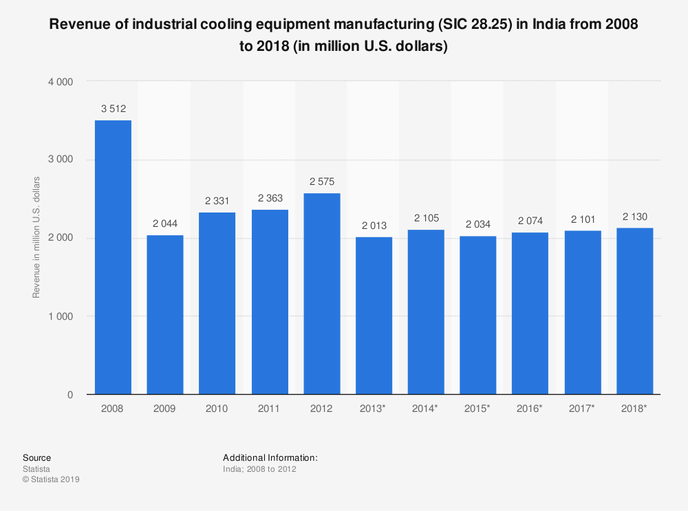 Statistic: Revenue of industrial cooling equipment manufacturing (SIC 28.25) in India from 2008 to 2018 (in million U.S. dollars) | Statista