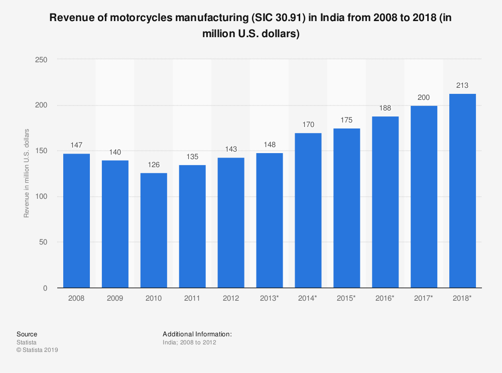 Statistic: Revenue of motorcycles manufacturing (SIC 30.91) in India from 2008 to 2018 (in million U.S. dollars) | Statista