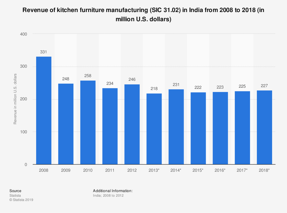 Statistic: Revenue of kitchen furniture manufacturing (SIC 31.02) in India from 2008 to 2018 (in million U.S. dollars) | Statista