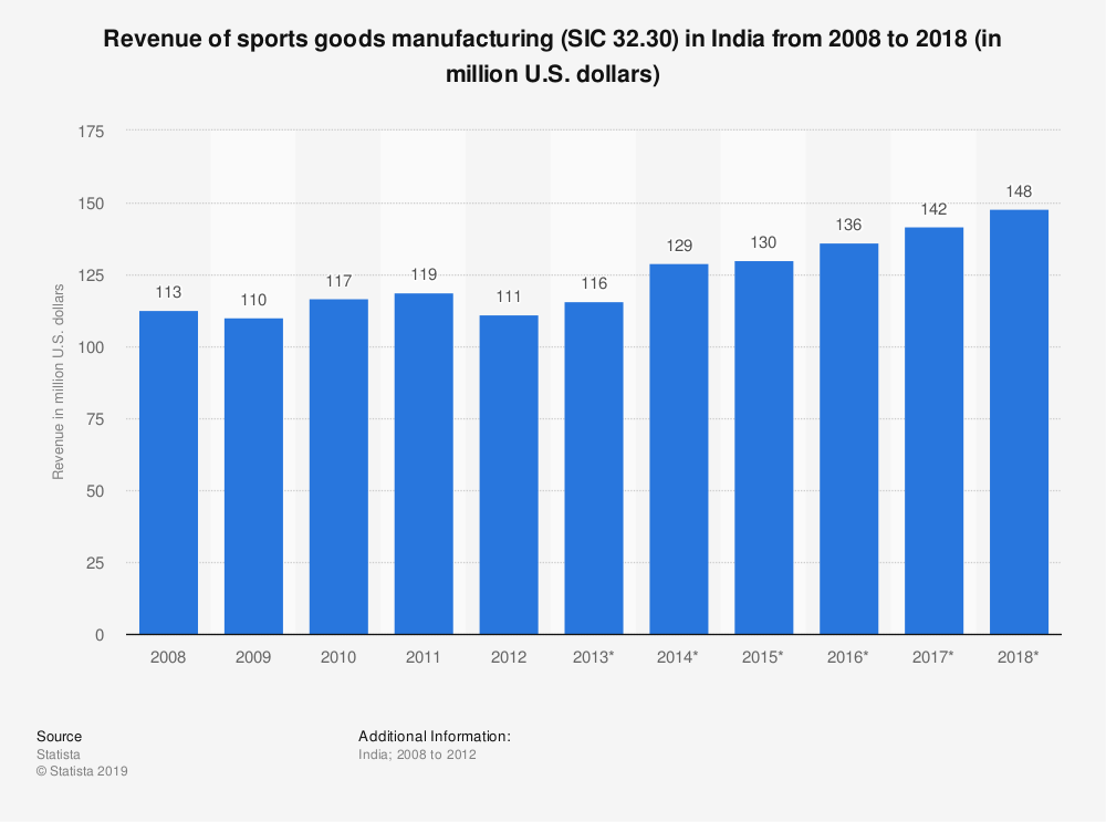 Statistic: Revenue of sports goods manufacturing (SIC 32.30) in India from 2008 to 2018 (in million U.S. dollars) | Statista