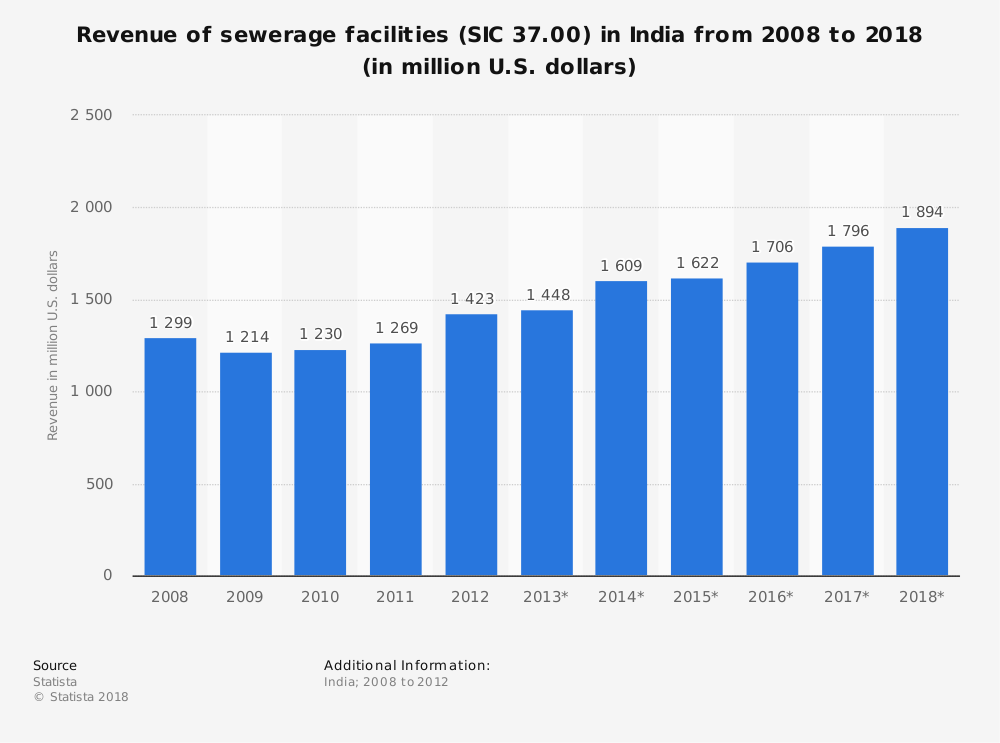 Statistic: Revenue of sewerage facilities (SIC 37.00) in India from 2008 to 2018 (in million U.S. dollars) | Statista