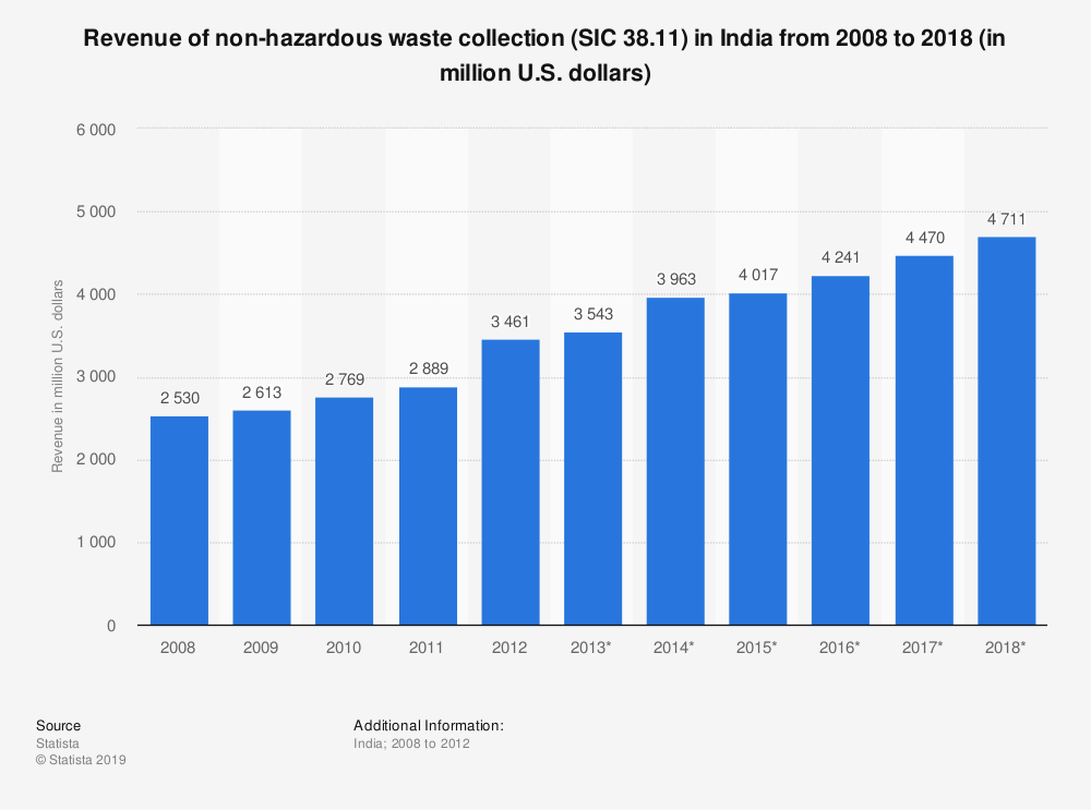 Statistic: Revenue of non-hazardous waste collection (SIC 38.11) in India from 2008 to 2018 (in million U.S. dollars) | Statista