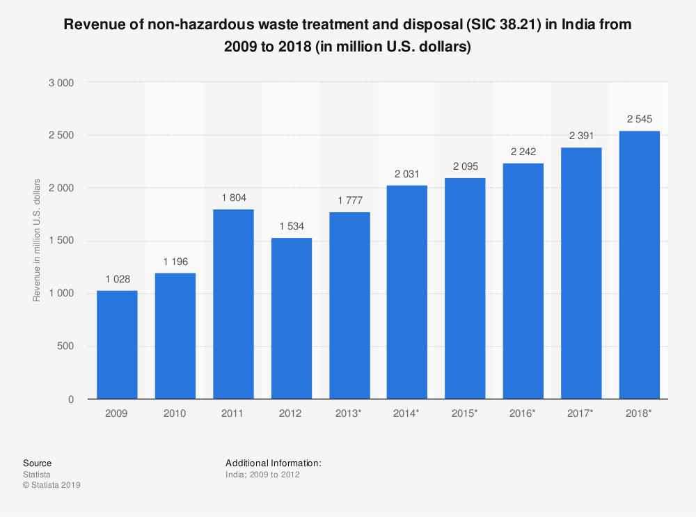 Statistic: Revenue of non-hazardous waste treatment and disposal (SIC 38.21) in India from 2009 to 2018 (in million U.S. dollars) | Statista